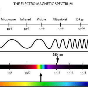 an introduction to the types of waves in the electromagnetic spectrum