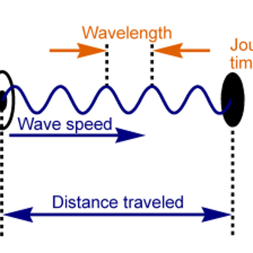 sounds waves and the speed of sounds