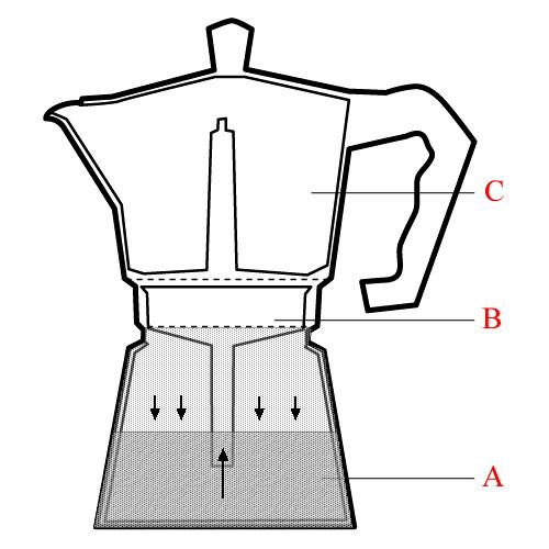 Espresso | Perkolator | Orleansstrasse