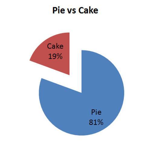 pee versus cee