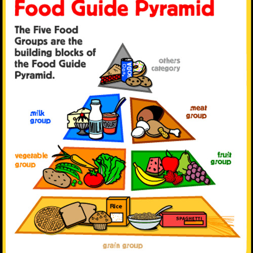 The Healthy Food Pyramid