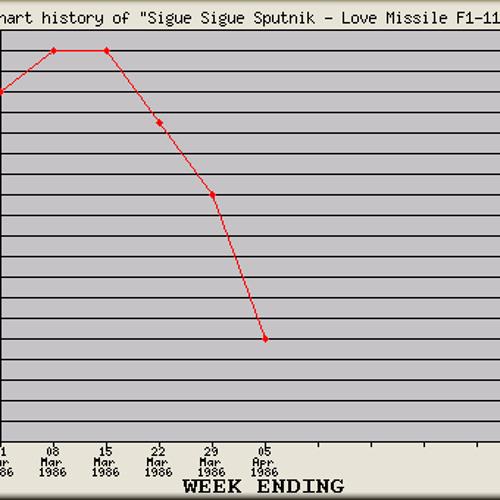 Sigue Sigue Sputnik - Love Missile F1-11 (SirBilly Obtuse Slow Dub)