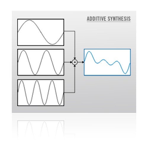 Additive synthesis 1