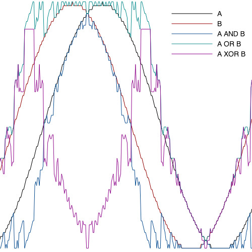 Audio synthesis by bitwise logical modulation