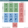 The Standard Model, III. Bosons - The God Particle