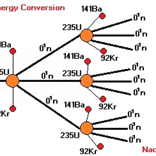 Matter Energy Conversion- Nad Darvis