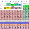 Periodic Table Rap