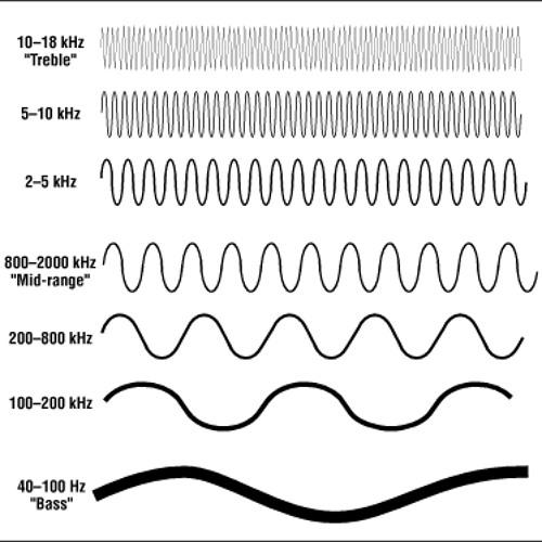 Audio Warp Phenomena