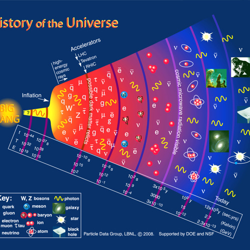 """Dr. John Mather """"History of The Universe From The Beginning to The End"""""""