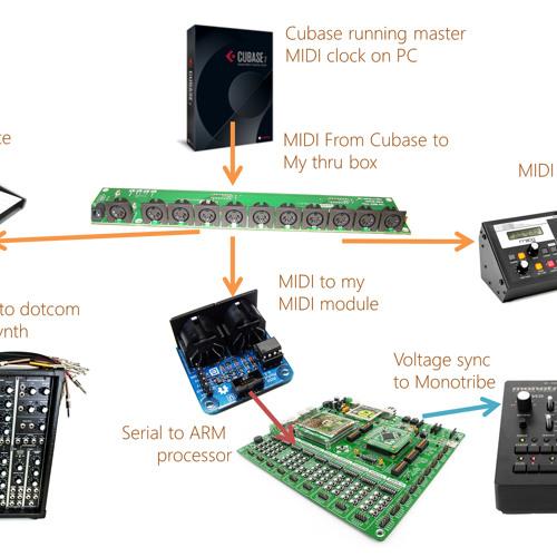 Arduino Interactive Generative Sequencer Cyrille