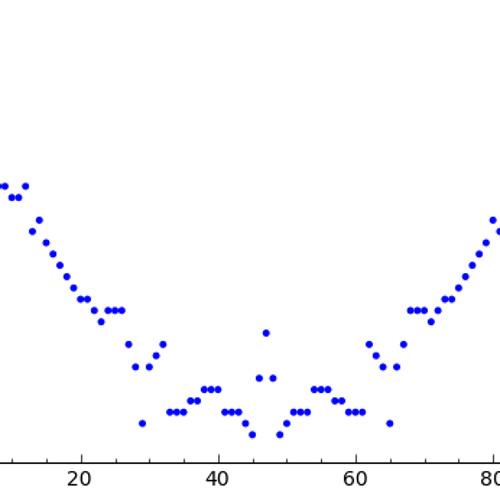 Palindromic Kugeln no.1
