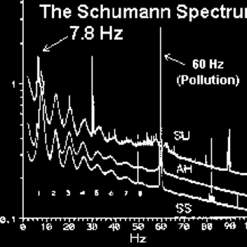 Schumann Resonance 7.83Hz Binaural with Om Carrier Frequency