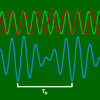 Axiom - Sine Tensions in Am