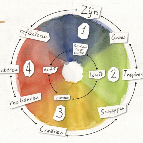 Indruk van het luisterboek Je zintuigen als inspiratie door Jofke van Loon, 1