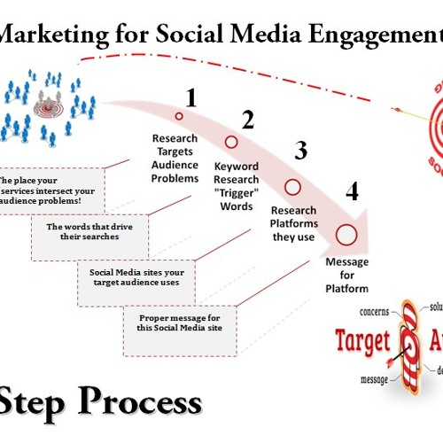 It's really about Social Media Engagement!