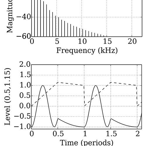 Circle² new VPS oscillator preview: Raw High Freq Modulation