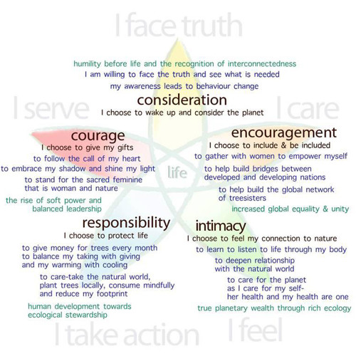 'Walking the Map' : embodying the 5 choices and exploring inner balance