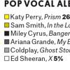 Sheila & Dan In The Morning: Pop Album Grammy - February 4, 2015