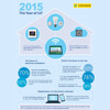 The Internet of Things - Understanding and eliminating risks