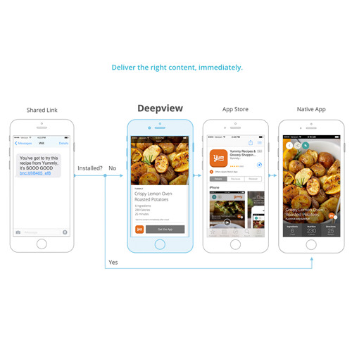 On Deep Views: Breaking Down App Store Barriers