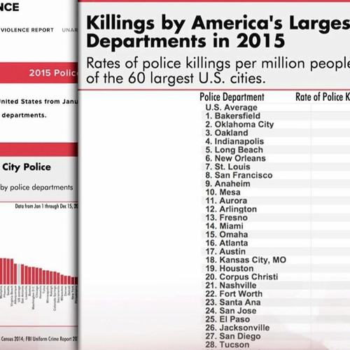 Mapping Police Violence: New Study Shows Cops Have Killed At Least ...