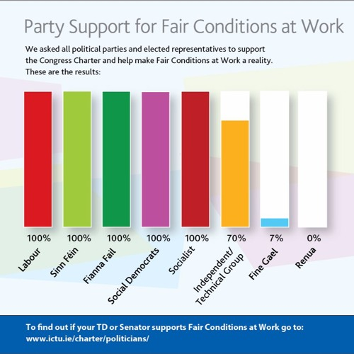 3. Congress Talks, Episode 3: What parties support Decent Work? Why Europe needs a Pay Rise