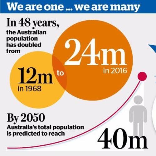 Mark Allen On Australia's Population Reaching 24 Million