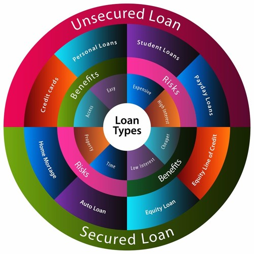 Credit Scores and Loans