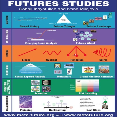 Exploring alternative and preferred futures with renowned futurist Professor Sohail Inayatullah