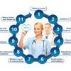 Obligo Medivoyage - Right Choice for Best Hospitality Service