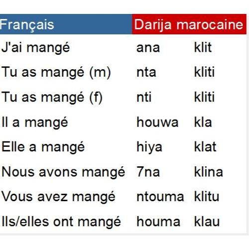 Conjugaison Du Verbe Manger Kla Au Passe En Darija Marocaine By Darija Marocaine