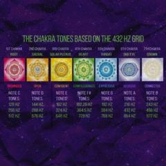 Full Chakra Meditation - Binaural - Solfeggio - Sound Healing - Hemi Sync - 432hz - Deep Cleanse
