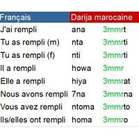 Conjugaison Des Verbes En Darija Marocaine By Darija Marocaine