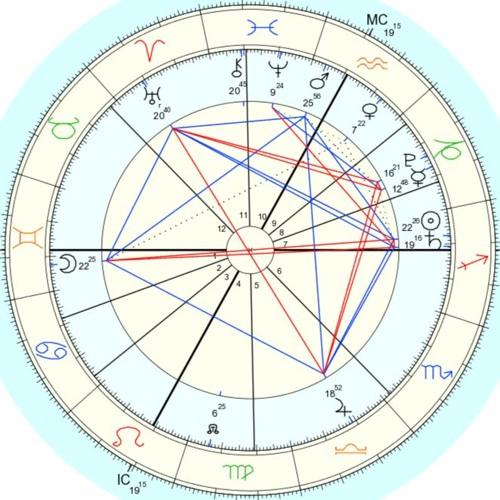 Astrology for December 13 2016 Full Moon in Gemini