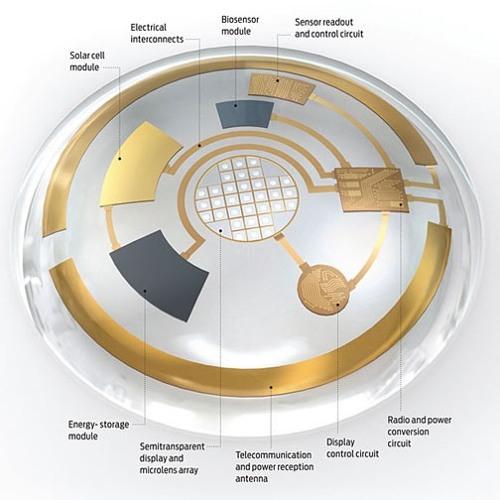EYE OIT - Revolução nas lentes de contato