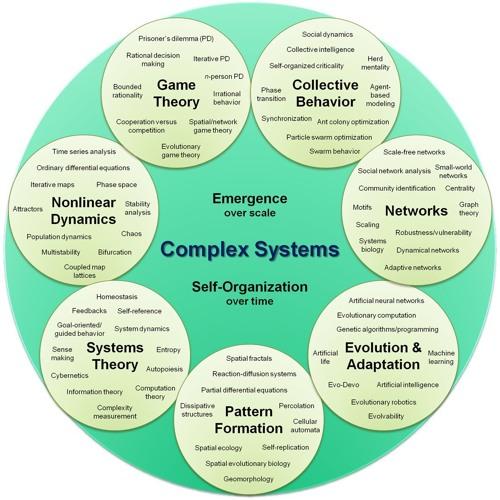 Complexity Workshop, Part 1