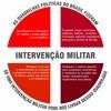 Porque apoiamos a Intervenção Militar no Brasil