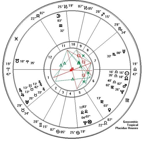 ASTROLOGY TRENDS FOR 2018 By Mary Lomando