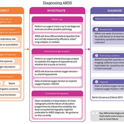 Suspect, investigate, and diagnose acute respiratory distress syndrome