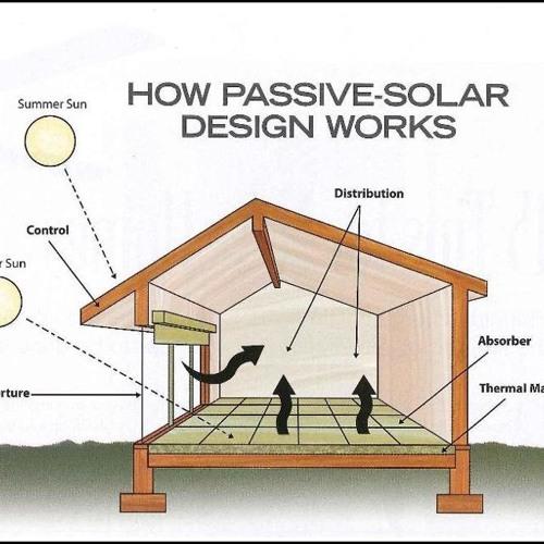 Passive Solar - Noah Anthony and TorErik Brown