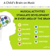 Brief review of Music-based Educational methods