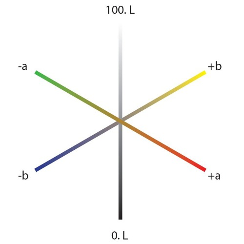 An Overview of Color Communication