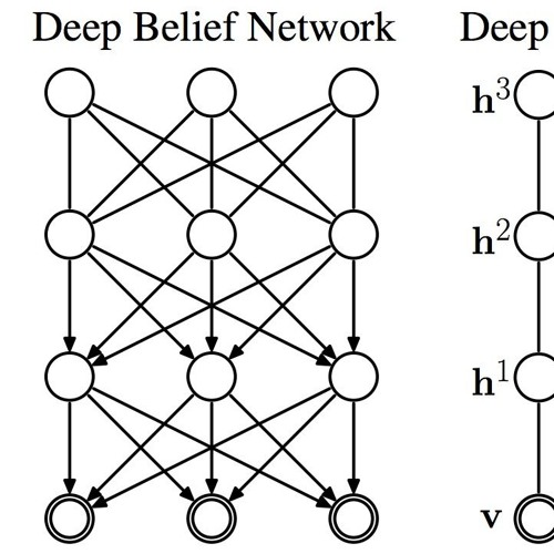 What are Deep Belief Networks?