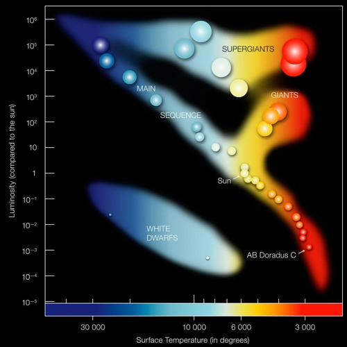 The Relative Brightness of Stars ~ Part 1. Mp3