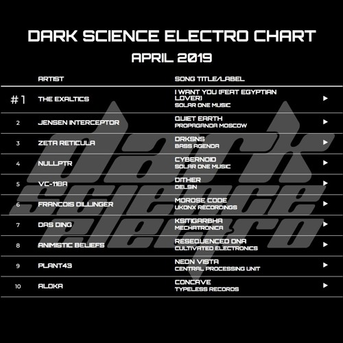Dark Science Electro presents: April Electro Chart 2019
