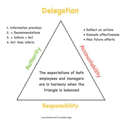The Accountability Dichotomy