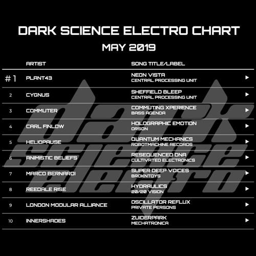 Dark Science Electro presents: May Electro Chart 2019