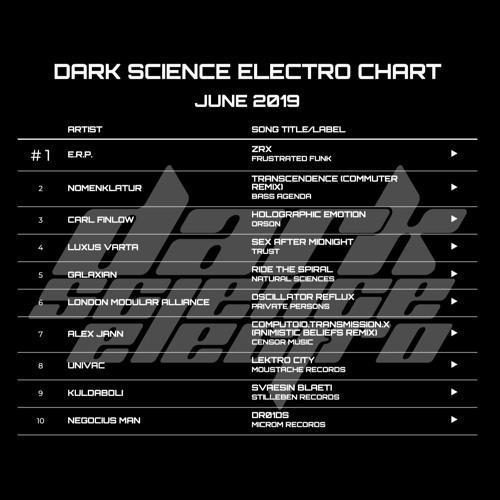 Dark Science Electro presents: June Electro Chart 2019