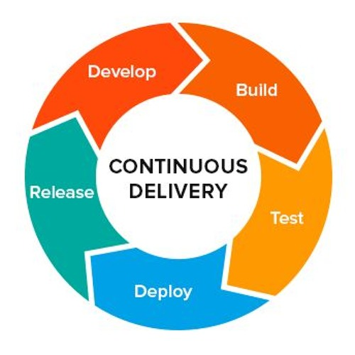 Episode 16: Everything about Continuous Integration & Continuous Deployment