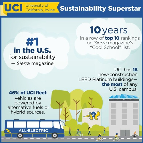 UCI is a Sierra Cool School
